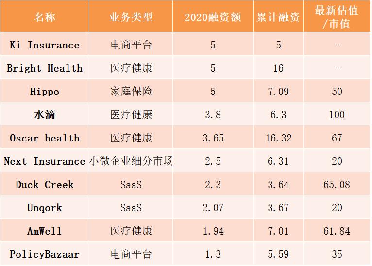 水滴仅排名第四,全球保险科技融资最高的竟然是一家新公司