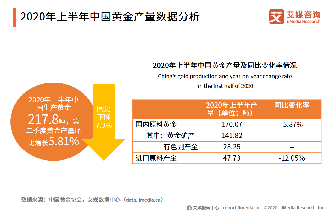 春节假期,中国黄金消费同比增长80%以上。金银首饰市场发展现状如何?