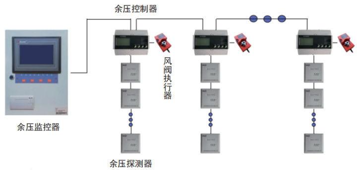 余压智能监控系统解除高层楼宇消防安全隐患