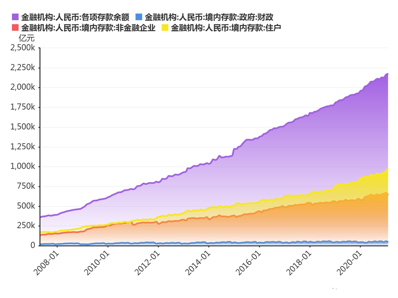 中国存款总额200万亿,投资股票拿出一半。a股能涨到一万点吗
