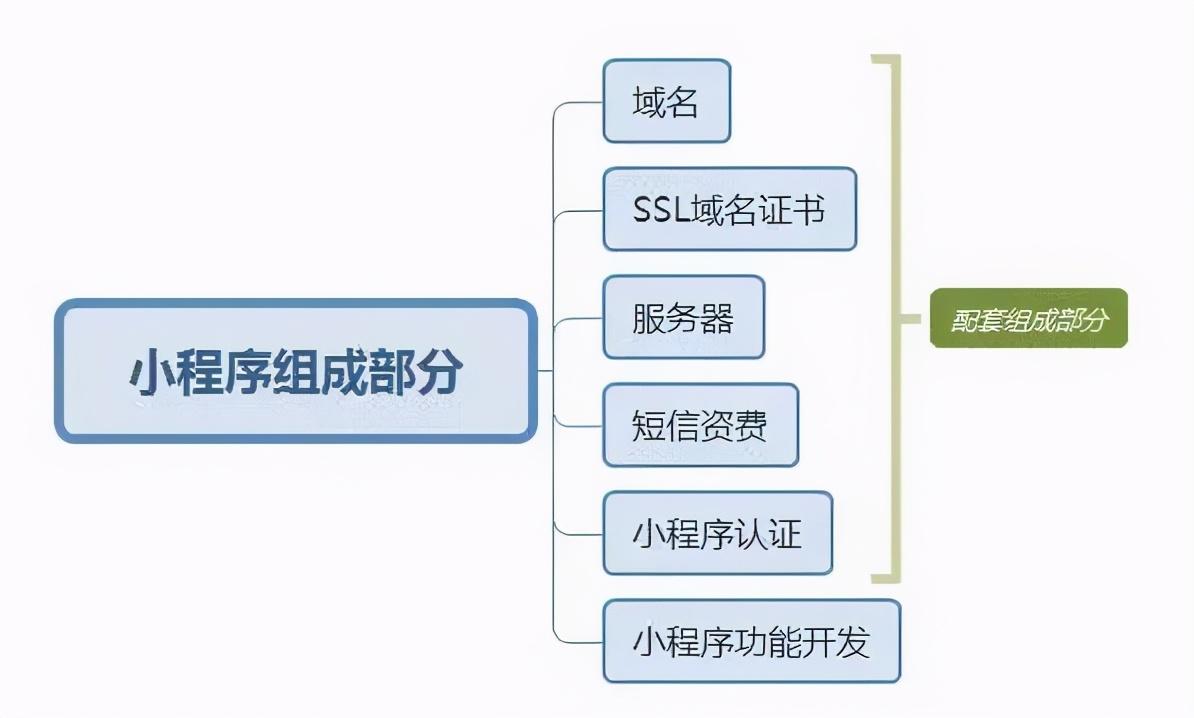 详解:开发小程序需求几钱?如何选择适宜的小程序效劳商?