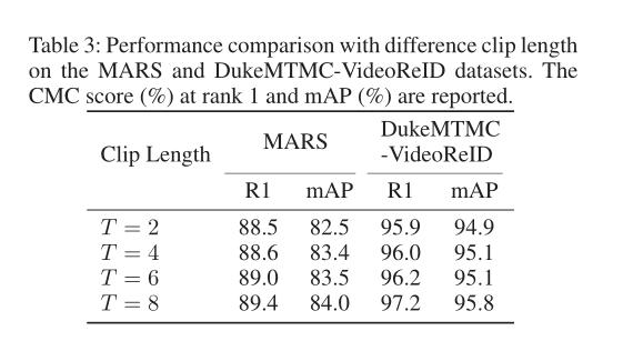 视频人员重识别:关系引导空间注意力 + 时间特征提取模型