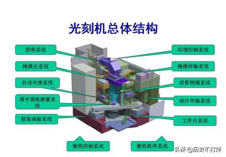 芯片光刻机大战,这个中国人帮ASML打败了日本,成为全球霸主