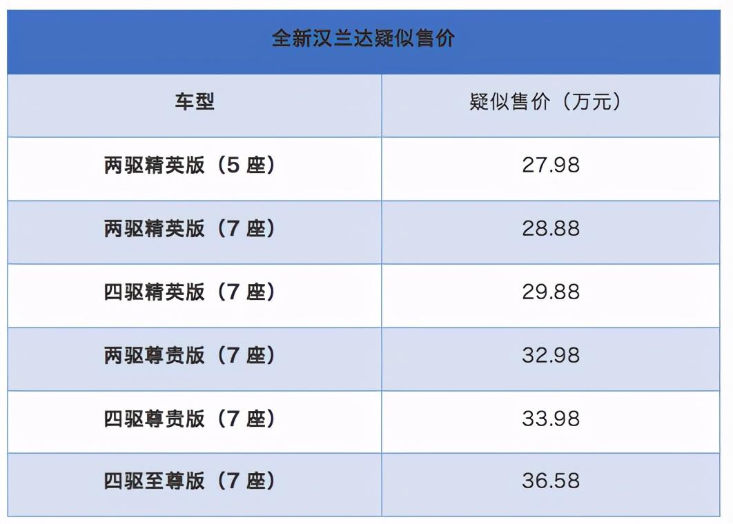 全新汉兰达疑似售价曝光!27.98-36.58万?或将6月28日上市