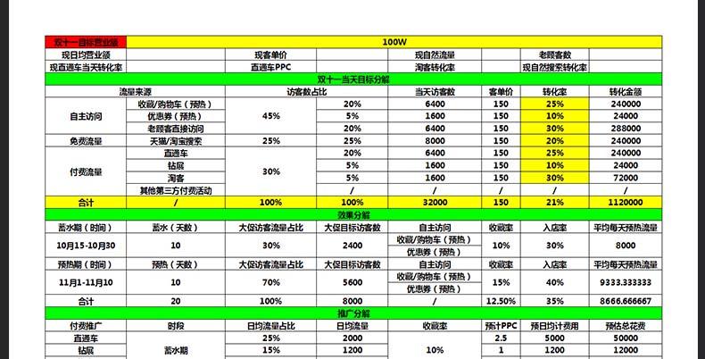 电商淘宝店铺运营客服Excel表格空白模板数据活动登记表