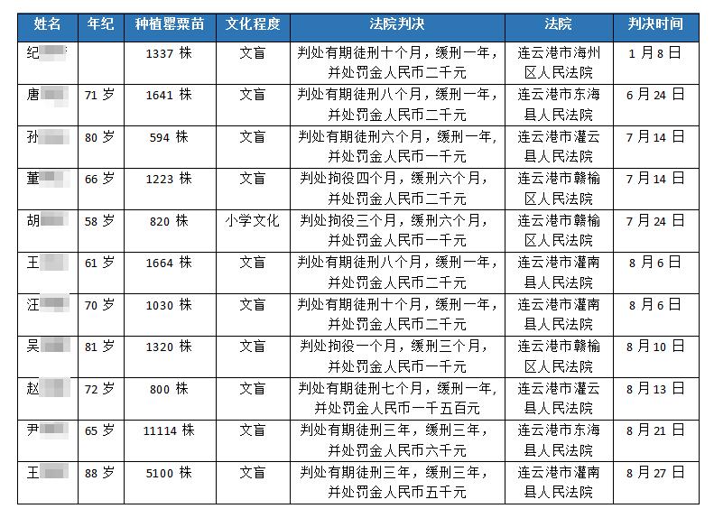 江苏7旬老人种下4千余棵罂粟被判5年,家属质疑量刑过重:同类案件当事人种万余棵判刑3年缓刑3年
