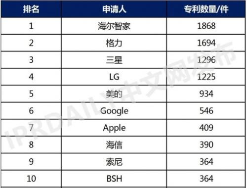 2021全球智慧家庭发明专利TOP100:第一第二来自中国