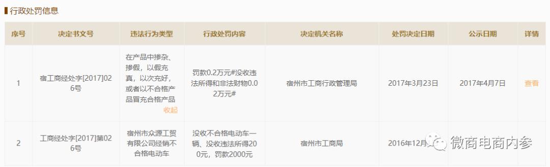 """""""潮集新零售""""小举措,股东旗下其他企业曾因不合格产品连遭处罚"""