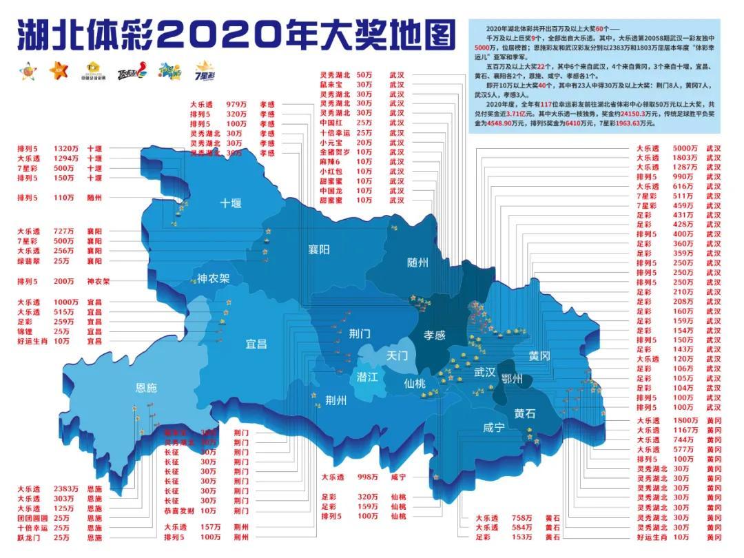"""湖北体彩2020年大奖地图""""新鲜出炉"""""""