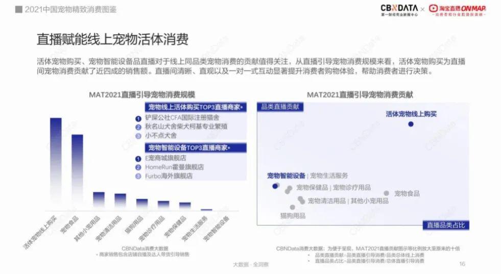 直播引导宠物消费增长近2倍,东莞、郑州、长沙成新晋养宠大户