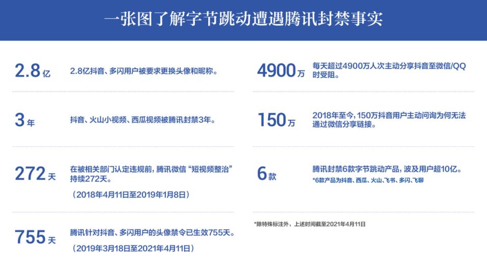 字节跳动发布报告:遭遇腾讯封禁逾3年,每天4900万人次分享抖音受阻