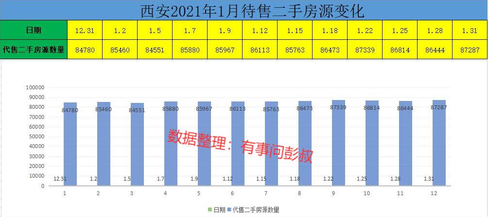 近五个月西安楼市数据出炉,西安房价稳中有涨,西安楼市升温