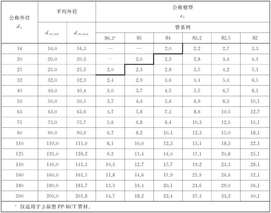 PPR水管規格尺寸怎么看?看懂這篇你就不會被忽悠了