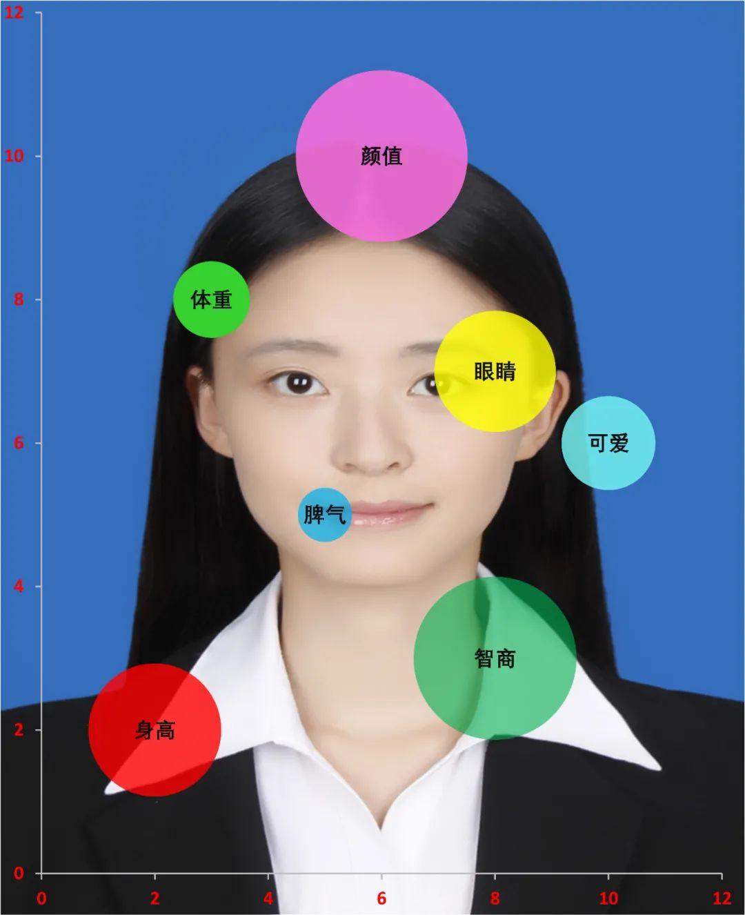 怎么用<a href='/map/qipaotu/' style='color:#000;font-size:14px;'>气泡图</a>夸夸自己的女朋友?