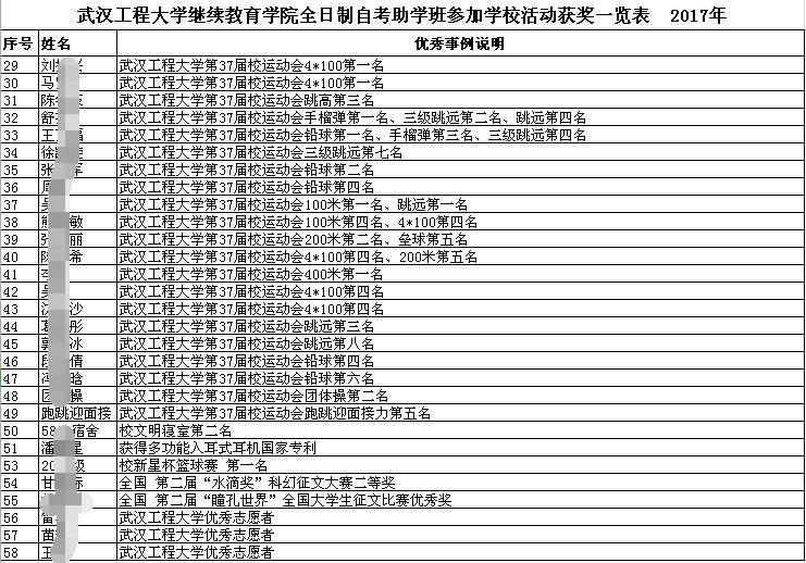 武汉工程大学自考本科靠谱吗?
