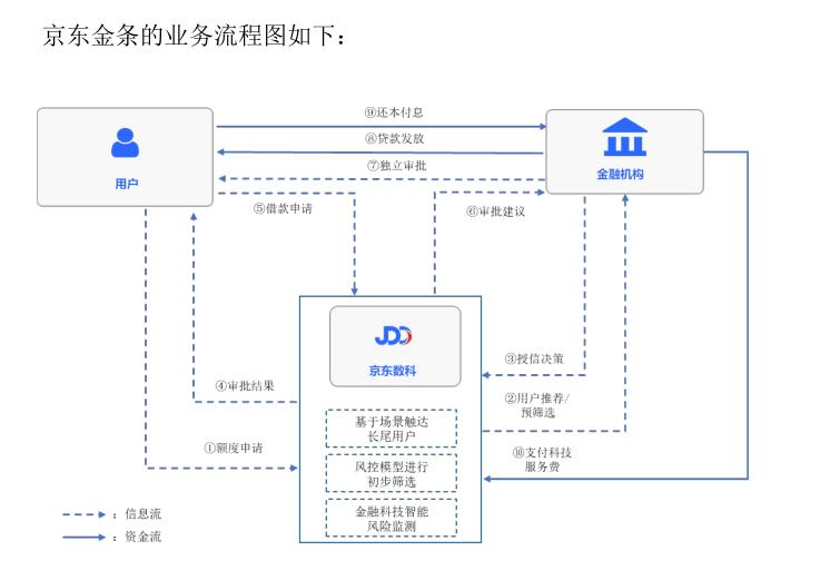 """京东数科招股书""""说"""":京东白条不只是金融机构的朋友"""