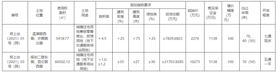 郑州6.3土拍!上街区2宗地成交总价1.26亿
