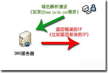 DNS是什么?dns劫持是怎么回事?怎么处理?