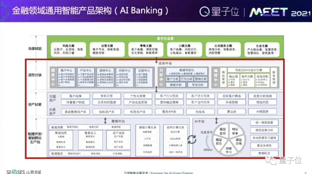 山景智能创始人黄勇:当下金融服务难以支撑未来,要转向业务智能