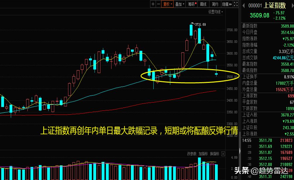 a股跌至3500点,集团股票停止下跌。下周市场该何去何从?