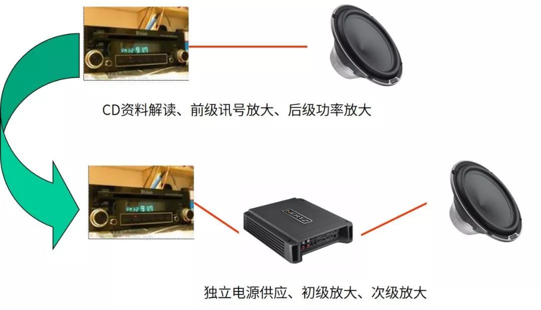 汽车音响改装从入门到精通(第十一课):音响放大器解析产品介绍