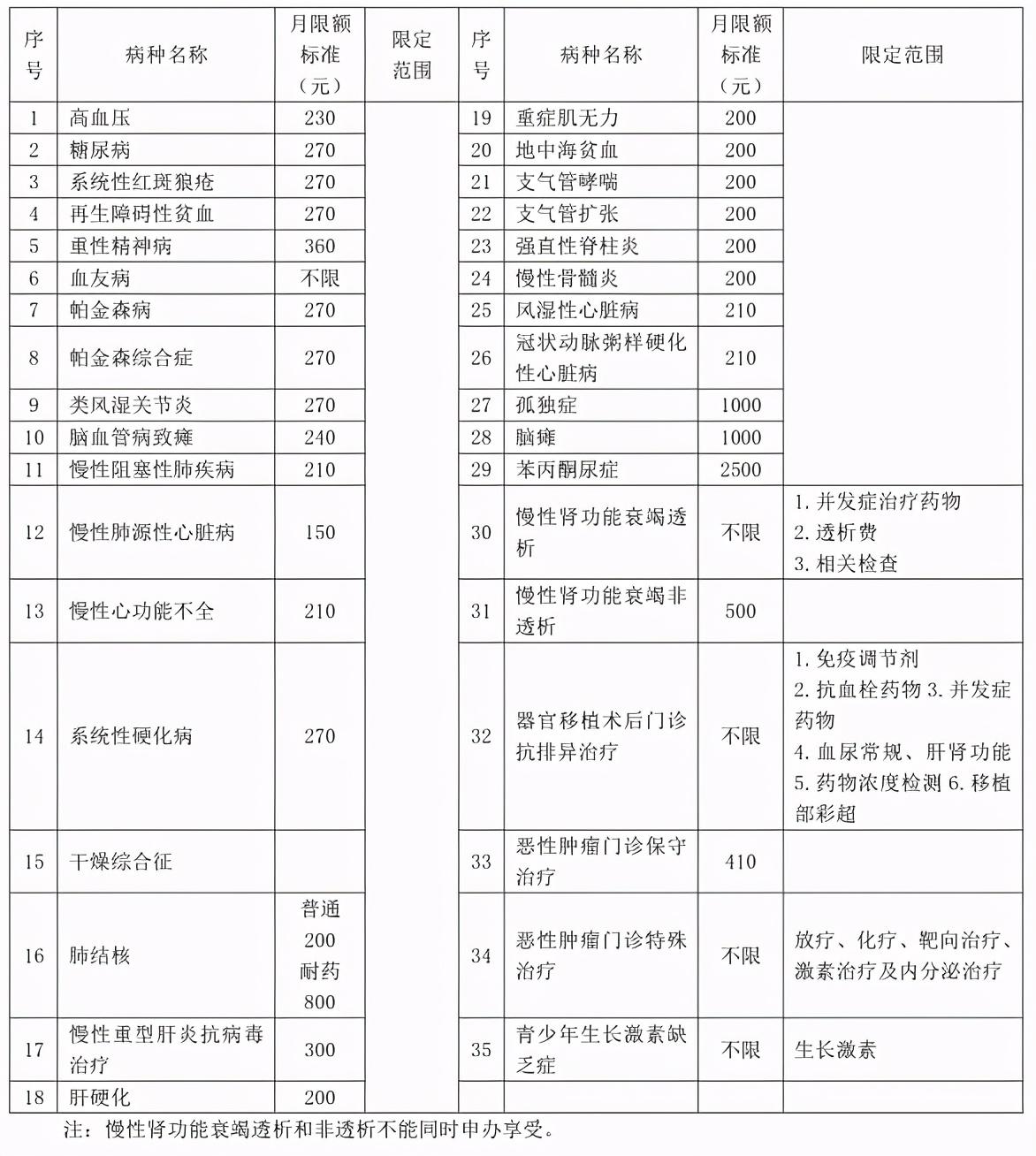 好消息!宜昌妇幼慢性病门诊11月2日正式开诊!
