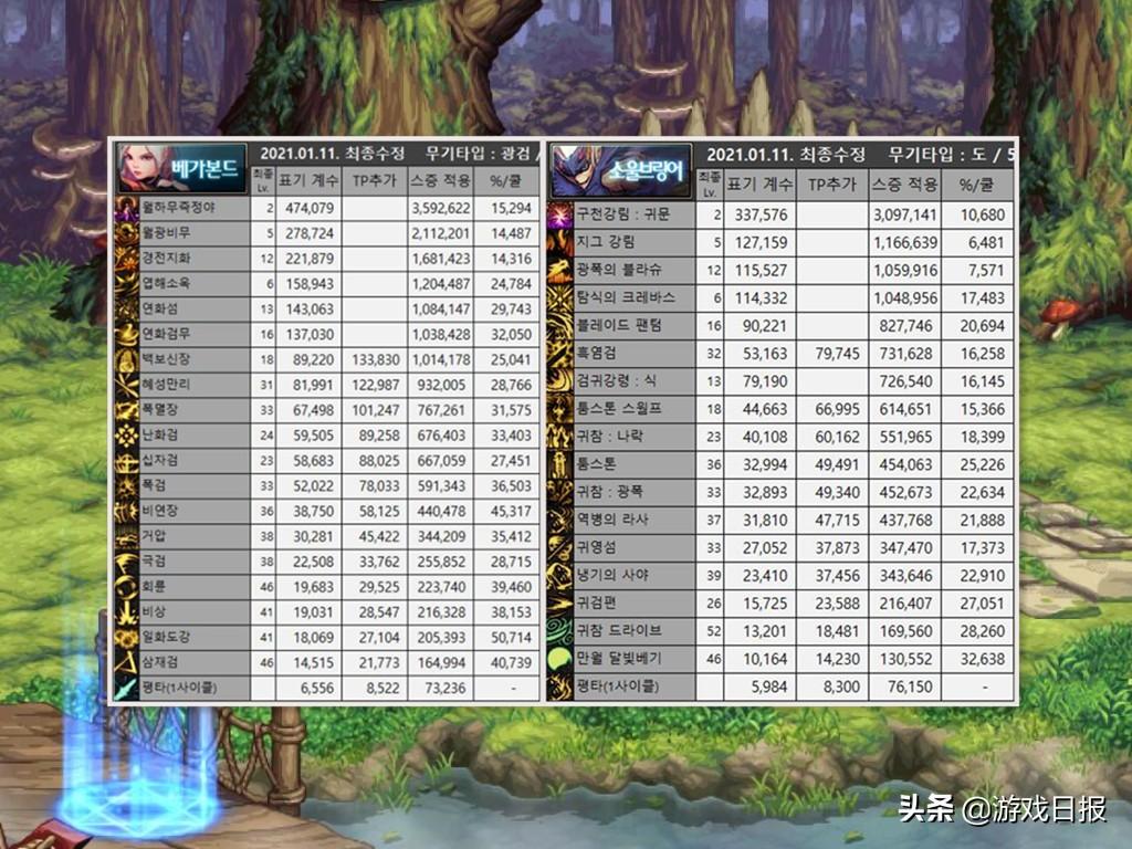 DNF:全职业最新3觉排名,红眼16剑魂28,魔界人踩着剑帝上第1