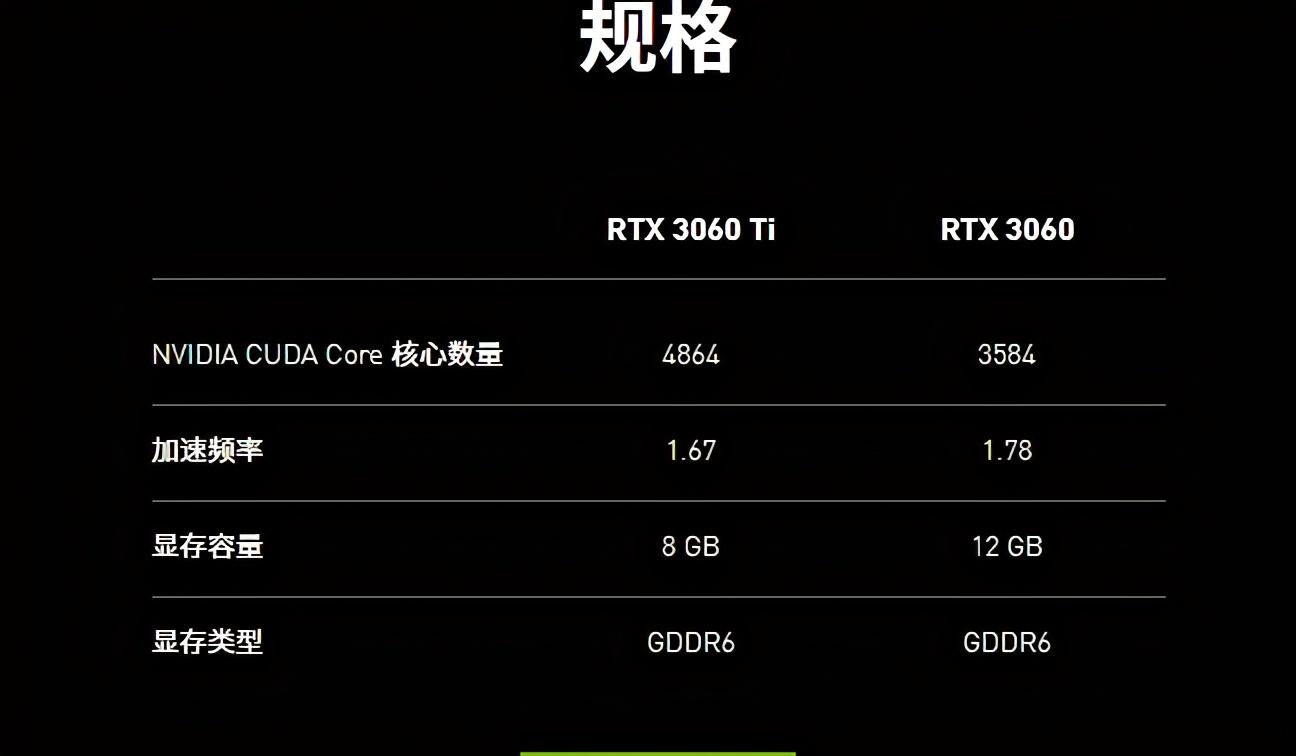RTX3060还剩一周发布,性能不行挖矿限制,新一代智商检测