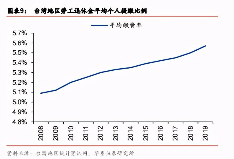 台湾地区养老体系研究与启示