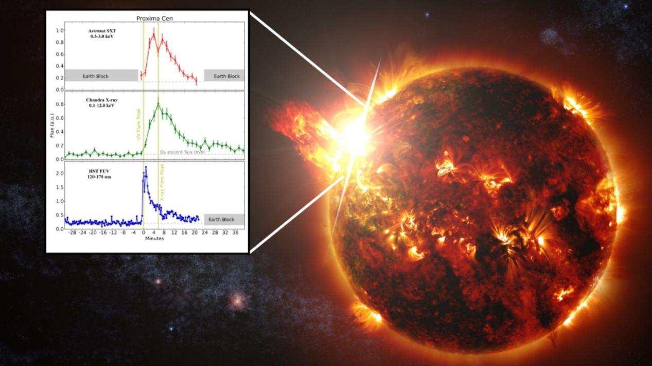长相碰瓷太阳,比邻星爆发大耀斑,光度提升1万倍,3体人已脱水