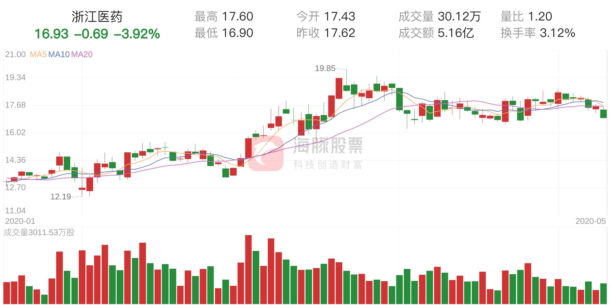 浙江医药 「筹码分析」浙江医药下跌3.92%,获利筹码占比13.13%